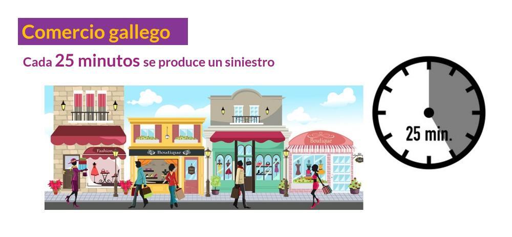 Cada 25 minutos se produce un siniestro en un comercio gallego