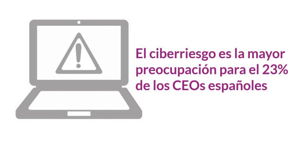 El ciberriesgo es la mayor preocupación para el 23% de los CEOs españoles