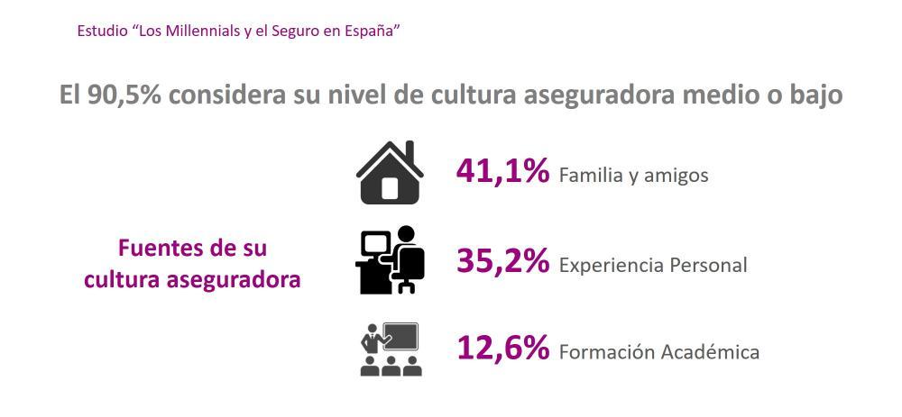 El 90,5% considera su nivel de cultura aseguradora medio o bajo